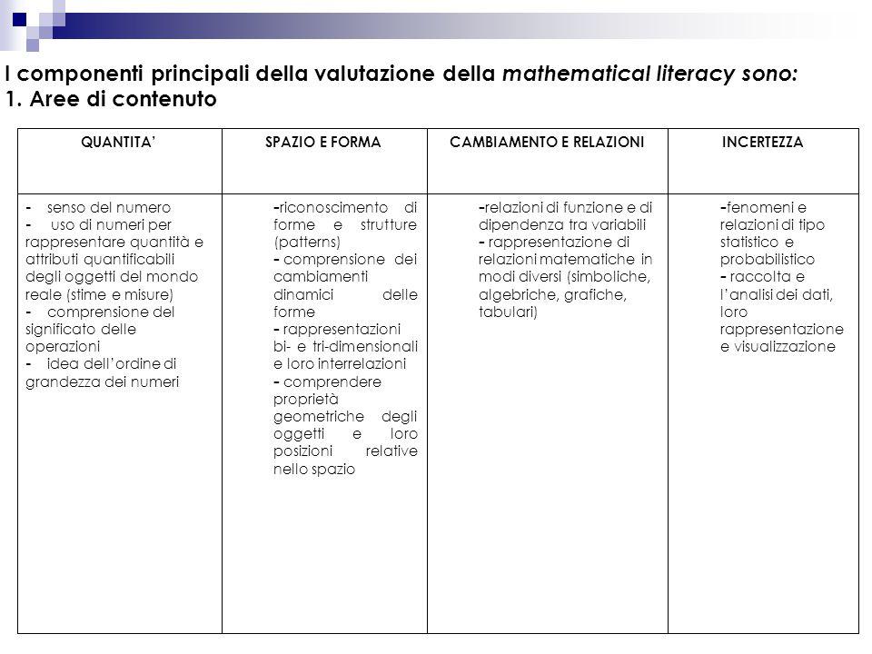 I componenti principali della valutazione della mathematical literacy sono: 1. Aree di contenuto – fenomeni e relazioni di tipo statistico e probabili
