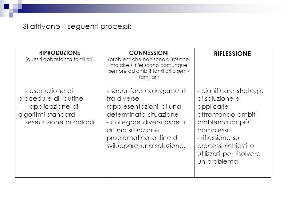 Si attivano i seguenti processi: - pianificare strategie di soluzione e applicarle affrontando ambiti problematici più complessi - riflessione sui pro