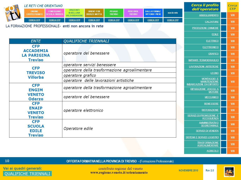 LE RETI CHE ORIENTANO contributo regione del veneto www.regione.veneto.it/orientamento 10 Vai ai quadri generali: QUALIFICHE TRIENNALI Rev 2.0 NOVEMBRE 2010 OFFERTA FORMATIVA NELLA PROVINCIA DI TREVISO - (Formazione Professionale) ORIONE CASTELFRANCO CONEGLIANO SCUOLA ORIENTA ORIZZONTI M.BELLUNA VALDOBBIADENE ORIENT-FOR ODERZO MOTTA PEGASO TREVISO PERCORSI..