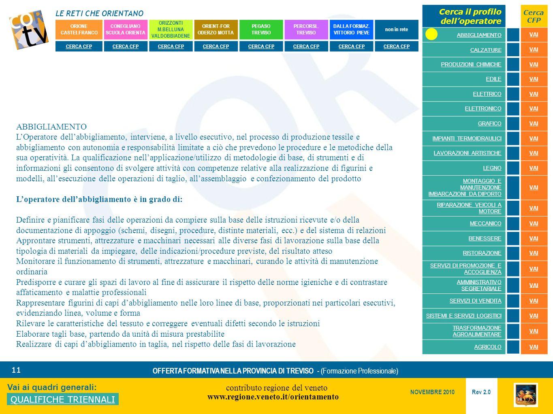 LE RETI CHE ORIENTANO contributo regione del veneto www.regione.veneto.it/orientamento 11 Vai ai quadri generali: QUALIFICHE TRIENNALI Rev 2.0 NOVEMBRE 2010 OFFERTA FORMATIVA NELLA PROVINCIA DI TREVISO - (Formazione Professionale) ORIONE CASTELFRANCO CONEGLIANO SCUOLA ORIENTA ORIZZONTI M.BELLUNA VALDOBBIADENE ORIENT-FOR ODERZO MOTTA PEGASO TREVISO PERCORSI..