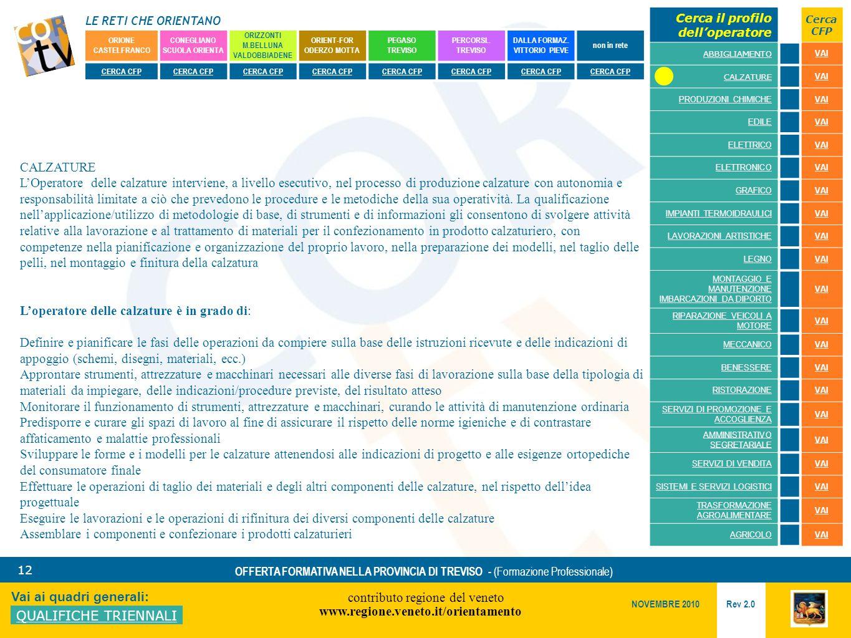LE RETI CHE ORIENTANO contributo regione del veneto www.regione.veneto.it/orientamento 12 Vai ai quadri generali: QUALIFICHE TRIENNALI Rev 2.0 NOVEMBRE 2010 OFFERTA FORMATIVA NELLA PROVINCIA DI TREVISO - (Formazione Professionale) ORIONE CASTELFRANCO CONEGLIANO SCUOLA ORIENTA ORIZZONTI M.BELLUNA VALDOBBIADENE ORIENT-FOR ODERZO MOTTA PEGASO TREVISO PERCORSI..