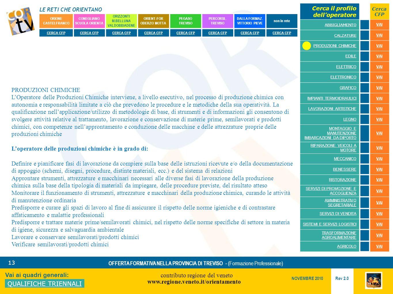 LE RETI CHE ORIENTANO contributo regione del veneto www.regione.veneto.it/orientamento 13 Vai ai quadri generali: QUALIFICHE TRIENNALI Rev 2.0 NOVEMBRE 2010 OFFERTA FORMATIVA NELLA PROVINCIA DI TREVISO - (Formazione Professionale) ORIONE CASTELFRANCO CONEGLIANO SCUOLA ORIENTA ORIZZONTI M.BELLUNA VALDOBBIADENE ORIENT-FOR ODERZO MOTTA PEGASO TREVISO PERCORSI..