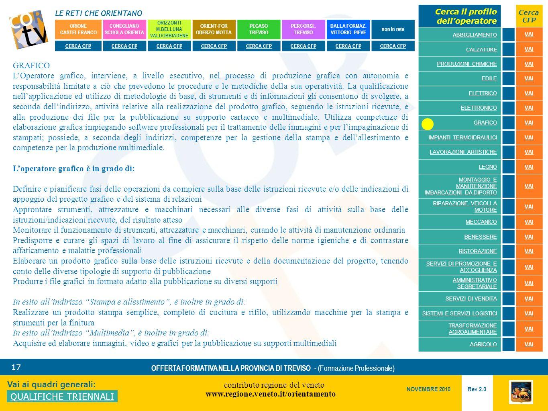 LE RETI CHE ORIENTANO contributo regione del veneto www.regione.veneto.it/orientamento 17 Vai ai quadri generali: QUALIFICHE TRIENNALI Rev 2.0 NOVEMBRE 2010 OFFERTA FORMATIVA NELLA PROVINCIA DI TREVISO - (Formazione Professionale) ORIONE CASTELFRANCO CONEGLIANO SCUOLA ORIENTA ORIZZONTI M.BELLUNA VALDOBBIADENE ORIENT-FOR ODERZO MOTTA PEGASO TREVISO PERCORSI..