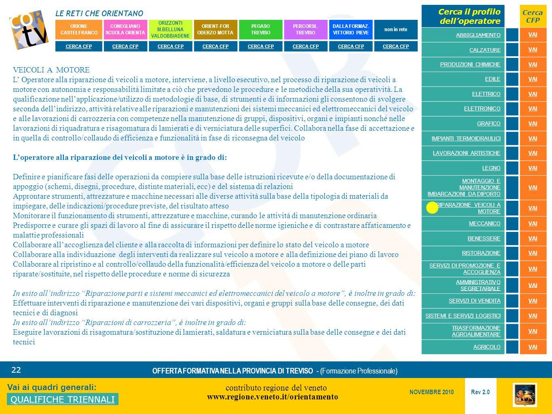 LE RETI CHE ORIENTANO contributo regione del veneto www.regione.veneto.it/orientamento 22 Vai ai quadri generali: QUALIFICHE TRIENNALI Rev 2.0 NOVEMBRE 2010 OFFERTA FORMATIVA NELLA PROVINCIA DI TREVISO - (Formazione Professionale) ORIONE CASTELFRANCO CONEGLIANO SCUOLA ORIENTA ORIZZONTI M.BELLUNA VALDOBBIADENE ORIENT-FOR ODERZO MOTTA PEGASO TREVISO PERCORSI..