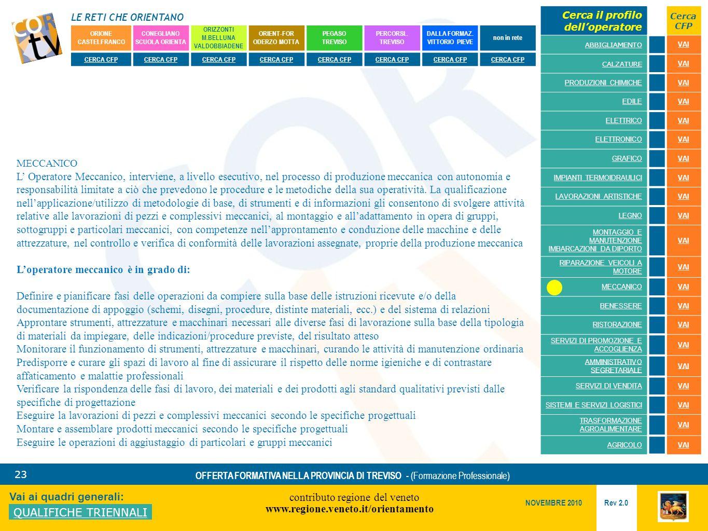 LE RETI CHE ORIENTANO contributo regione del veneto www.regione.veneto.it/orientamento 23 Vai ai quadri generali: QUALIFICHE TRIENNALI Rev 2.0 NOVEMBRE 2010 OFFERTA FORMATIVA NELLA PROVINCIA DI TREVISO - (Formazione Professionale) ORIONE CASTELFRANCO CONEGLIANO SCUOLA ORIENTA ORIZZONTI M.BELLUNA VALDOBBIADENE ORIENT-FOR ODERZO MOTTA PEGASO TREVISO PERCORSI..