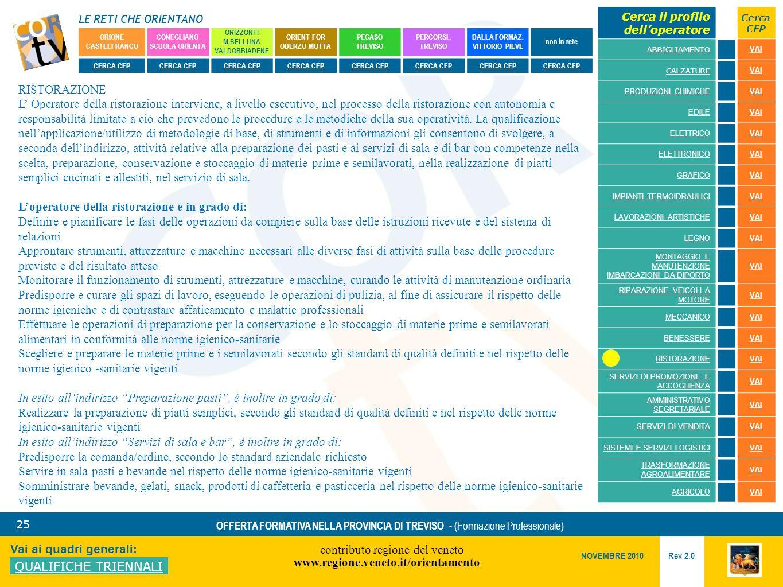LE RETI CHE ORIENTANO contributo regione del veneto www.regione.veneto.it/orientamento 25 Vai ai quadri generali: QUALIFICHE TRIENNALI Rev 2.0 NOVEMBRE 2010 OFFERTA FORMATIVA NELLA PROVINCIA DI TREVISO - (Formazione Professionale) ORIONE CASTELFRANCO CONEGLIANO SCUOLA ORIENTA ORIZZONTI M.BELLUNA VALDOBBIADENE ORIENT-FOR ODERZO MOTTA PEGASO TREVISO PERCORSI..