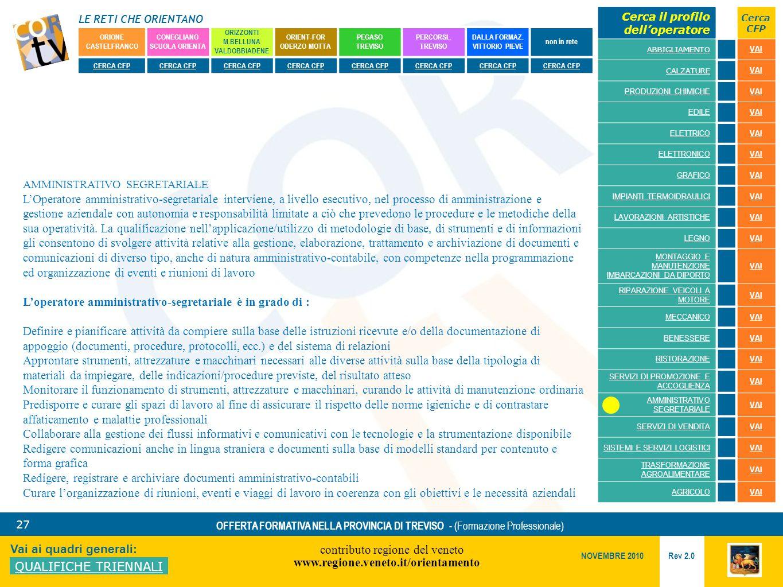 LE RETI CHE ORIENTANO contributo regione del veneto www.regione.veneto.it/orientamento 27 Vai ai quadri generali: QUALIFICHE TRIENNALI Rev 2.0 NOVEMBRE 2010 OFFERTA FORMATIVA NELLA PROVINCIA DI TREVISO - (Formazione Professionale) ORIONE CASTELFRANCO CONEGLIANO SCUOLA ORIENTA ORIZZONTI M.BELLUNA VALDOBBIADENE ORIENT-FOR ODERZO MOTTA PEGASO TREVISO PERCORSI..