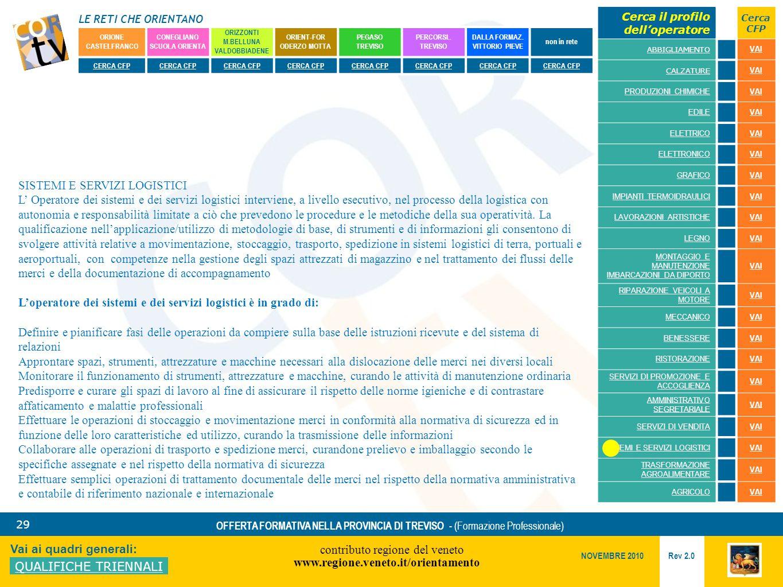 LE RETI CHE ORIENTANO contributo regione del veneto www.regione.veneto.it/orientamento 29 Vai ai quadri generali: QUALIFICHE TRIENNALI Rev 2.0 NOVEMBRE 2010 OFFERTA FORMATIVA NELLA PROVINCIA DI TREVISO - (Formazione Professionale) ORIONE CASTELFRANCO CONEGLIANO SCUOLA ORIENTA ORIZZONTI M.BELLUNA VALDOBBIADENE ORIENT-FOR ODERZO MOTTA PEGASO TREVISO PERCORSI..
