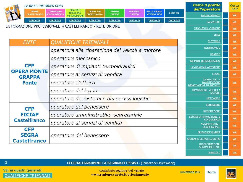 LE RETI CHE ORIENTANO contributo regione del veneto www.regione.veneto.it/orientamento 3 Vai ai quadri generali: QUALIFICHE TRIENNALI Rev 2.0 NOVEMBRE 2010 OFFERTA FORMATIVA NELLA PROVINCIA DI TREVISO - (Formazione Professionale) ORIONE CASTELFRANCO CONEGLIANO SCUOLA ORIENTA ORIZZONTI M.BELLUNA VALDOBBIADENE ORIENT-FOR ODERZO MOTTA PEGASO TREVISO PERCORSI..
