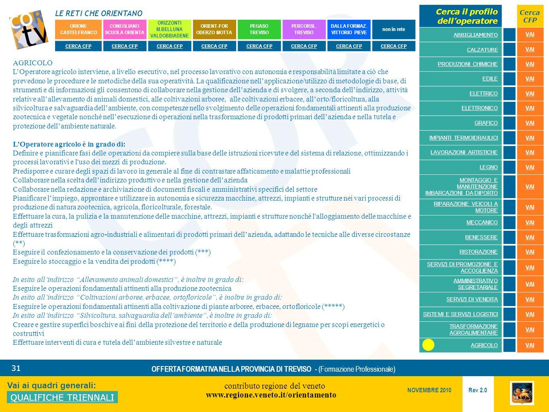 LE RETI CHE ORIENTANO contributo regione del veneto www.regione.veneto.it/orientamento 31 Vai ai quadri generali: QUALIFICHE TRIENNALI Rev 2.0 NOVEMBRE 2010 OFFERTA FORMATIVA NELLA PROVINCIA DI TREVISO - (Formazione Professionale) ORIONE CASTELFRANCO CONEGLIANO SCUOLA ORIENTA ORIZZONTI M.BELLUNA VALDOBBIADENE ORIENT-FOR ODERZO MOTTA PEGASO TREVISO PERCORSI..