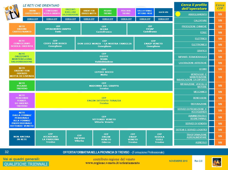 LE RETI CHE ORIENTANO contributo regione del veneto www.regione.veneto.it/orientamento 32 Vai ai quadri generali: QUALIFICHE TRIENNALI Rev 2.0 NOVEMBRE 2010 OFFERTA FORMATIVA NELLA PROVINCIA DI TREVISO - (Formazione Professionale) ORIONE CASTELFRANCO CONEGLIANO SCUOLA ORIENTA ORIZZONTI M.BELLUNA VALDOBBIADENE ORIENT-FOR ODERZO MOTTA PEGASO TREVISO PERCORSI..