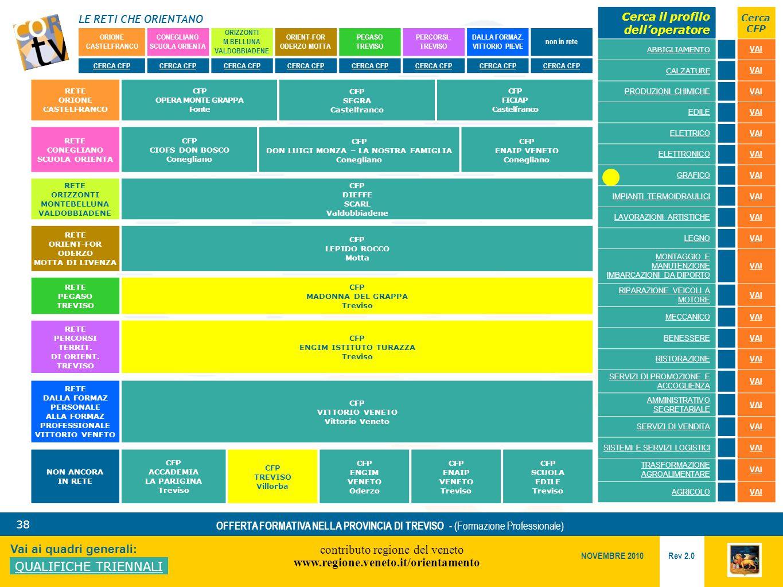 LE RETI CHE ORIENTANO contributo regione del veneto www.regione.veneto.it/orientamento 38 Vai ai quadri generali: QUALIFICHE TRIENNALI Rev 2.0 NOVEMBRE 2010 OFFERTA FORMATIVA NELLA PROVINCIA DI TREVISO - (Formazione Professionale) ORIONE CASTELFRANCO CONEGLIANO SCUOLA ORIENTA ORIZZONTI M.BELLUNA VALDOBBIADENE ORIENT-FOR ODERZO MOTTA PEGASO TREVISO PERCORSI..