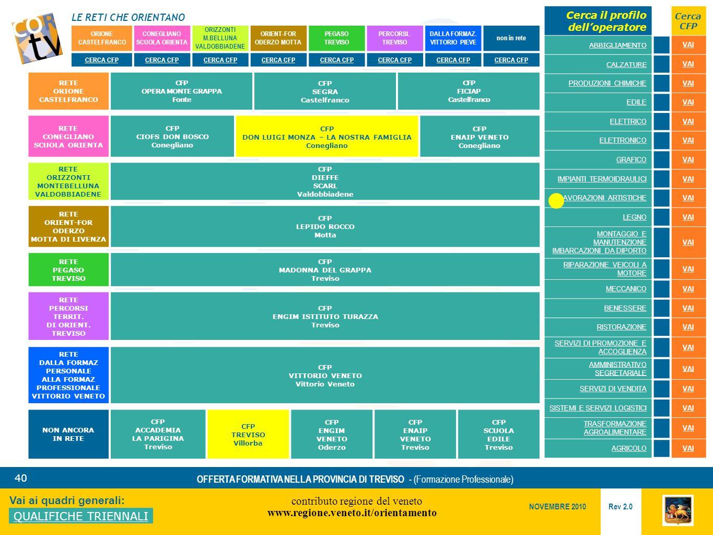 LE RETI CHE ORIENTANO contributo regione del veneto www.regione.veneto.it/orientamento 40 Vai ai quadri generali: QUALIFICHE TRIENNALI Rev 2.0 NOVEMBRE 2010 OFFERTA FORMATIVA NELLA PROVINCIA DI TREVISO - (Formazione Professionale) ORIONE CASTELFRANCO CONEGLIANO SCUOLA ORIENTA ORIZZONTI M.BELLUNA VALDOBBIADENE ORIENT-FOR ODERZO MOTTA PEGASO TREVISO PERCORSI..