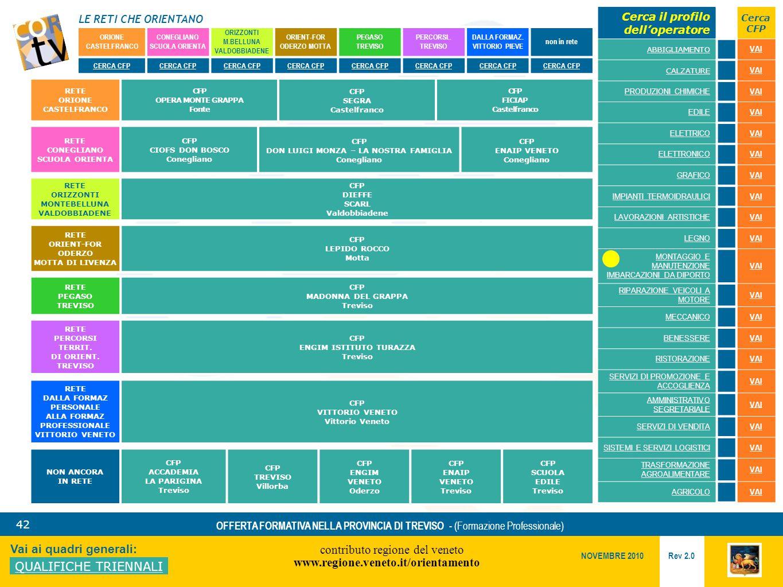 LE RETI CHE ORIENTANO contributo regione del veneto www.regione.veneto.it/orientamento 42 Vai ai quadri generali: QUALIFICHE TRIENNALI Rev 2.0 NOVEMBRE 2010 OFFERTA FORMATIVA NELLA PROVINCIA DI TREVISO - (Formazione Professionale) ORIONE CASTELFRANCO CONEGLIANO SCUOLA ORIENTA ORIZZONTI M.BELLUNA VALDOBBIADENE ORIENT-FOR ODERZO MOTTA PEGASO TREVISO PERCORSI..