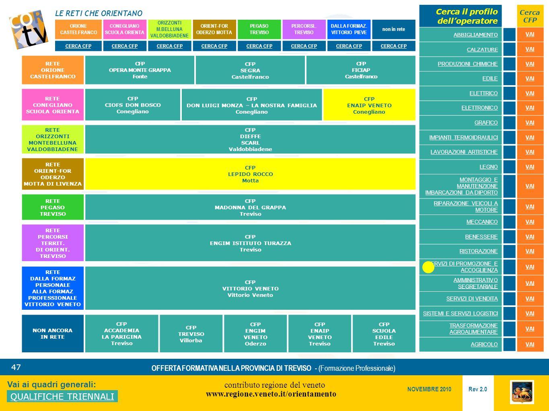 LE RETI CHE ORIENTANO contributo regione del veneto www.regione.veneto.it/orientamento 47 Vai ai quadri generali: QUALIFICHE TRIENNALI Rev 2.0 NOVEMBRE 2010 OFFERTA FORMATIVA NELLA PROVINCIA DI TREVISO - (Formazione Professionale) ORIONE CASTELFRANCO CONEGLIANO SCUOLA ORIENTA ORIZZONTI M.BELLUNA VALDOBBIADENE ORIENT-FOR ODERZO MOTTA PEGASO TREVISO PERCORSI..