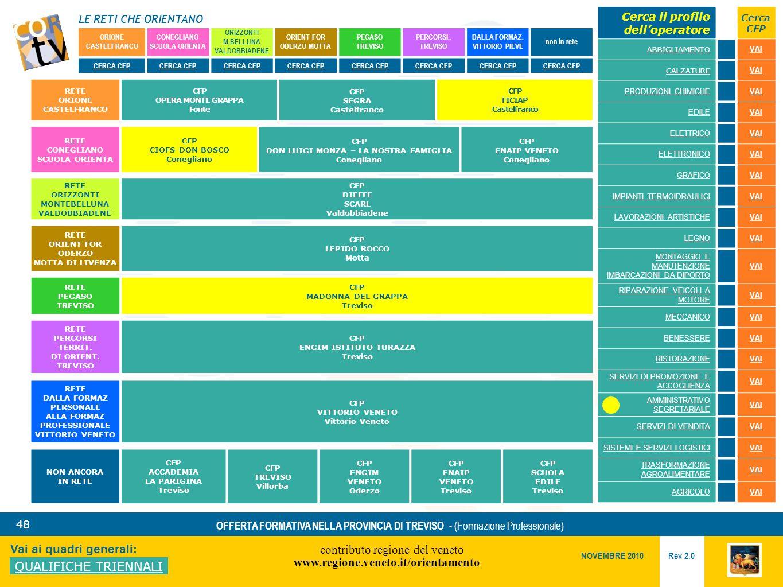 LE RETI CHE ORIENTANO contributo regione del veneto www.regione.veneto.it/orientamento 48 Vai ai quadri generali: QUALIFICHE TRIENNALI Rev 2.0 NOVEMBRE 2010 OFFERTA FORMATIVA NELLA PROVINCIA DI TREVISO - (Formazione Professionale) ORIONE CASTELFRANCO CONEGLIANO SCUOLA ORIENTA ORIZZONTI M.BELLUNA VALDOBBIADENE ORIENT-FOR ODERZO MOTTA PEGASO TREVISO PERCORSI..