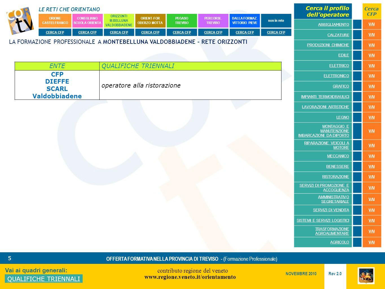 LE RETI CHE ORIENTANO contributo regione del veneto www.regione.veneto.it/orientamento 5 Vai ai quadri generali: QUALIFICHE TRIENNALI Rev 2.0 NOVEMBRE 2010 OFFERTA FORMATIVA NELLA PROVINCIA DI TREVISO - (Formazione Professionale) ORIONE CASTELFRANCO CONEGLIANO SCUOLA ORIENTA ORIZZONTI M.BELLUNA VALDOBBIADENE ORIENT-FOR ODERZO MOTTA PEGASO TREVISO PERCORSI..