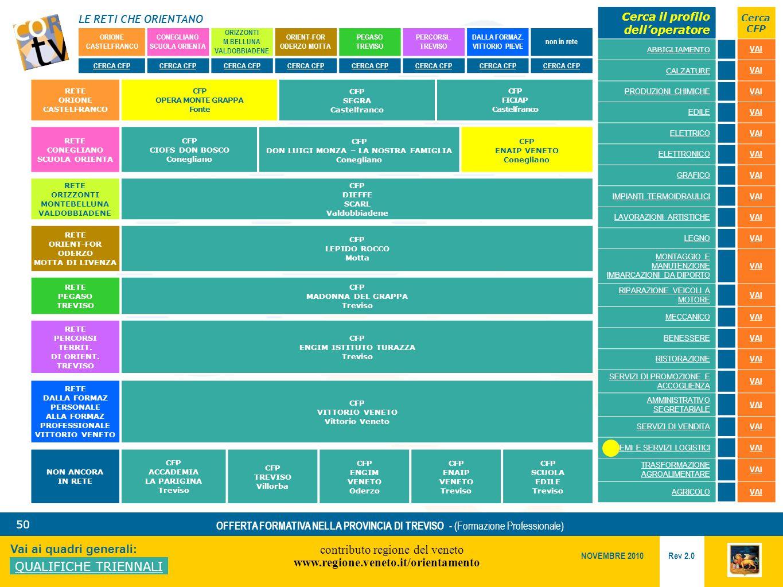 LE RETI CHE ORIENTANO contributo regione del veneto www.regione.veneto.it/orientamento 50 Vai ai quadri generali: QUALIFICHE TRIENNALI Rev 2.0 NOVEMBRE 2010 OFFERTA FORMATIVA NELLA PROVINCIA DI TREVISO - (Formazione Professionale) ORIONE CASTELFRANCO CONEGLIANO SCUOLA ORIENTA ORIZZONTI M.BELLUNA VALDOBBIADENE ORIENT-FOR ODERZO MOTTA PEGASO TREVISO PERCORSI..