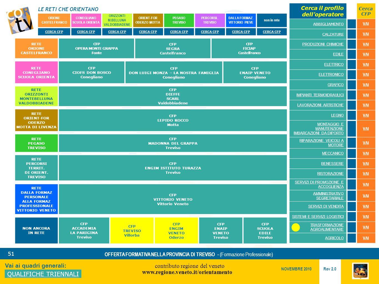 LE RETI CHE ORIENTANO contributo regione del veneto www.regione.veneto.it/orientamento 51 Vai ai quadri generali: QUALIFICHE TRIENNALI Rev 2.0 NOVEMBRE 2010 OFFERTA FORMATIVA NELLA PROVINCIA DI TREVISO - (Formazione Professionale) ORIONE CASTELFRANCO CONEGLIANO SCUOLA ORIENTA ORIZZONTI M.BELLUNA VALDOBBIADENE ORIENT-FOR ODERZO MOTTA PEGASO TREVISO PERCORSI..