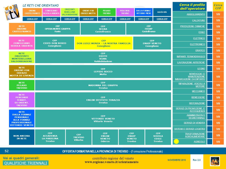 LE RETI CHE ORIENTANO contributo regione del veneto www.regione.veneto.it/orientamento 52 Vai ai quadri generali: QUALIFICHE TRIENNALI Rev 2.0 NOVEMBRE 2010 OFFERTA FORMATIVA NELLA PROVINCIA DI TREVISO - (Formazione Professionale) ORIONE CASTELFRANCO CONEGLIANO SCUOLA ORIENTA ORIZZONTI M.BELLUNA VALDOBBIADENE ORIENT-FOR ODERZO MOTTA PEGASO TREVISO PERCORSI..
