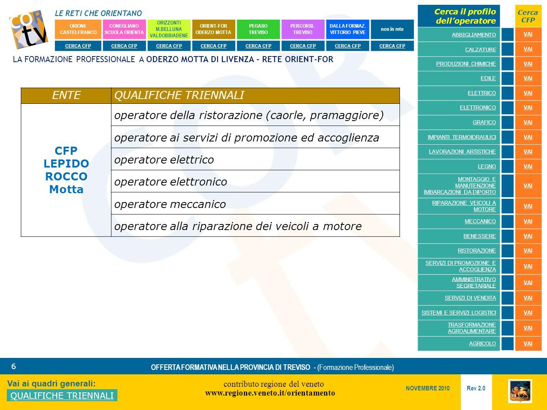 LE RETI CHE ORIENTANO contributo regione del veneto www.regione.veneto.it/orientamento 6 Vai ai quadri generali: QUALIFICHE TRIENNALI Rev 2.0 NOVEMBRE 2010 OFFERTA FORMATIVA NELLA PROVINCIA DI TREVISO - (Formazione Professionale) ORIONE CASTELFRANCO CONEGLIANO SCUOLA ORIENTA ORIZZONTI M.BELLUNA VALDOBBIADENE ORIENT-FOR ODERZO MOTTA PEGASO TREVISO PERCORSI..