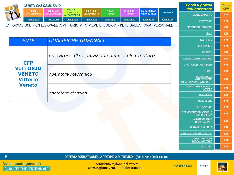 LE RETI CHE ORIENTANO contributo regione del veneto www.regione.veneto.it/orientamento 9 Vai ai quadri generali: QUALIFICHE TRIENNALI Rev 2.0 NOVEMBRE 2010 OFFERTA FORMATIVA NELLA PROVINCIA DI TREVISO - (Formazione Professionale) ORIONE CASTELFRANCO CONEGLIANO SCUOLA ORIENTA ORIZZONTI M.BELLUNA VALDOBBIADENE ORIENT-FOR ODERZO MOTTA PEGASO TREVISO PERCORSI..