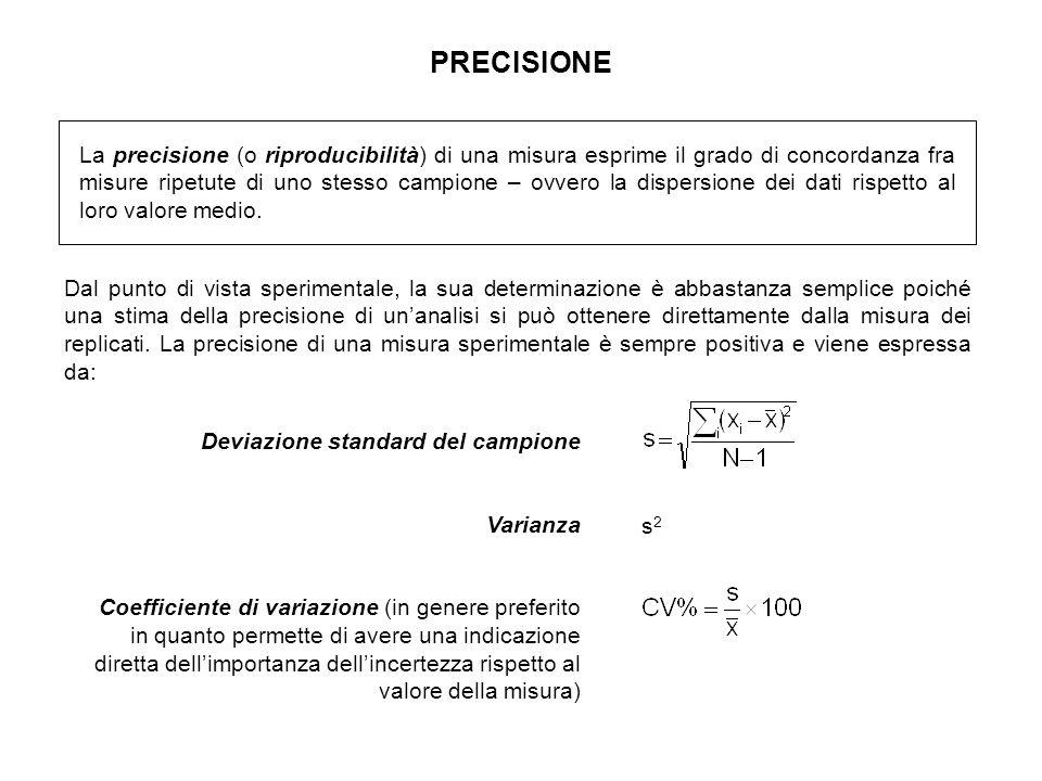 PRECISIONE La precisione (o riproducibilità) di una misura esprime il grado di concordanza fra misure ripetute di uno stesso campione – ovvero la disp