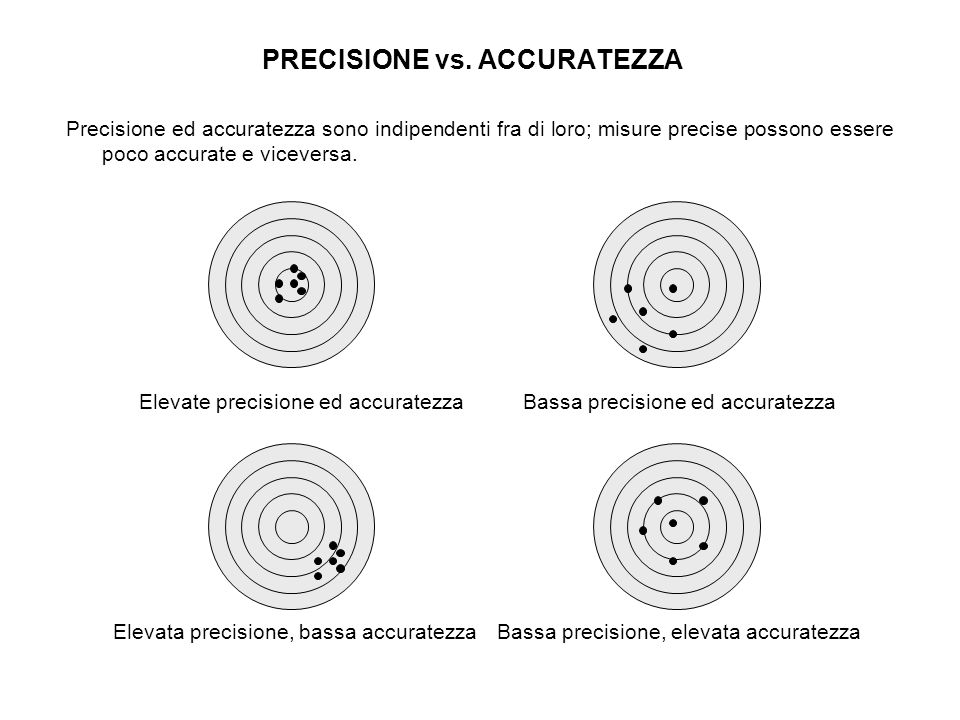 PRECISIONE vs. ACCURATEZZA Precisione ed accuratezza sono indipendenti fra di loro; misure precise possono essere poco accurate e viceversa. Elevate p