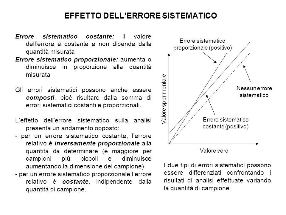 EFFETTO DELL'ERRORE SISTEMATICO Errore sistematico costante: il valore dell'errore è costante e non dipende dalla quantità misurata Errore sistematico