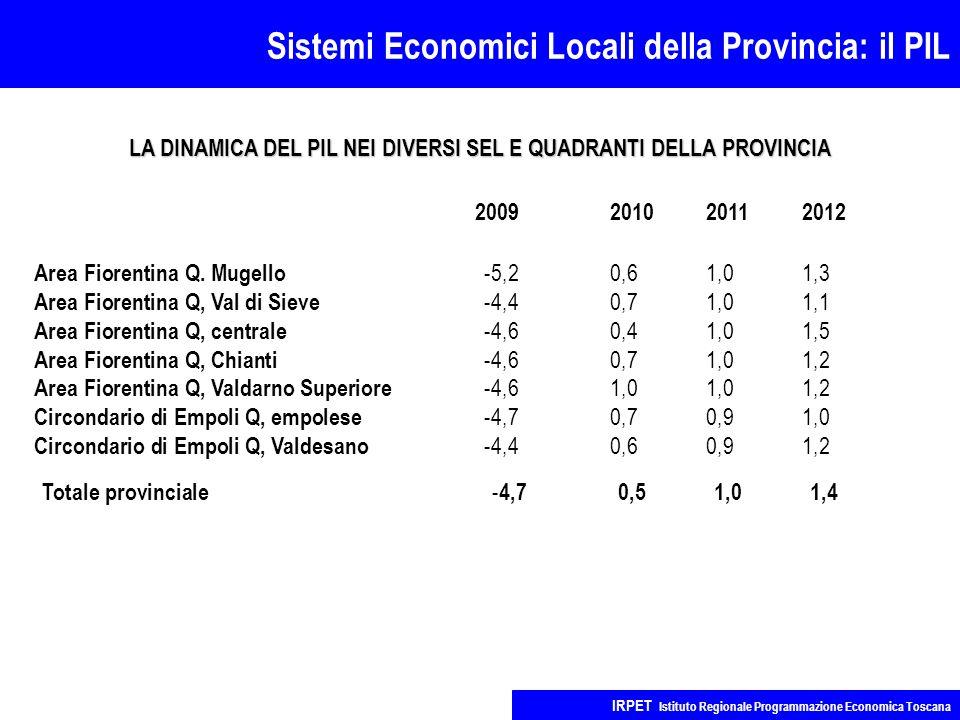 Sistemi Economici Locali della Provincia: il PIL IRPET Istituto Regionale Programmazione Economica Toscana 2009201020112012 Area Fiorentina Q.
