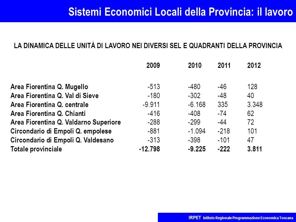 Sistemi Economici Locali della Provincia: il lavoro IRPET Istituto Regionale Programmazione Economica Toscana 2009201020112012 Area Fiorentina Q.