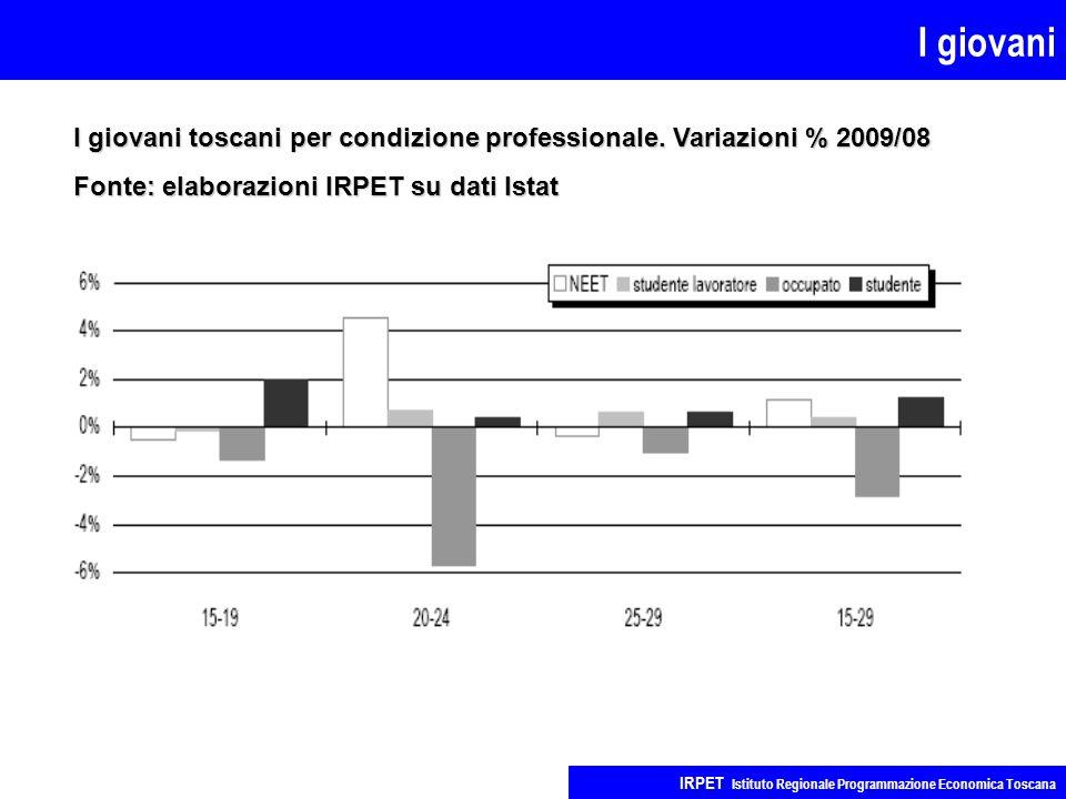 I giovani IRPET Istituto Regionale Programmazione Economica Toscana I giovani toscani per condizione professionale. Variazioni % 2009/08 Fonte: elabor