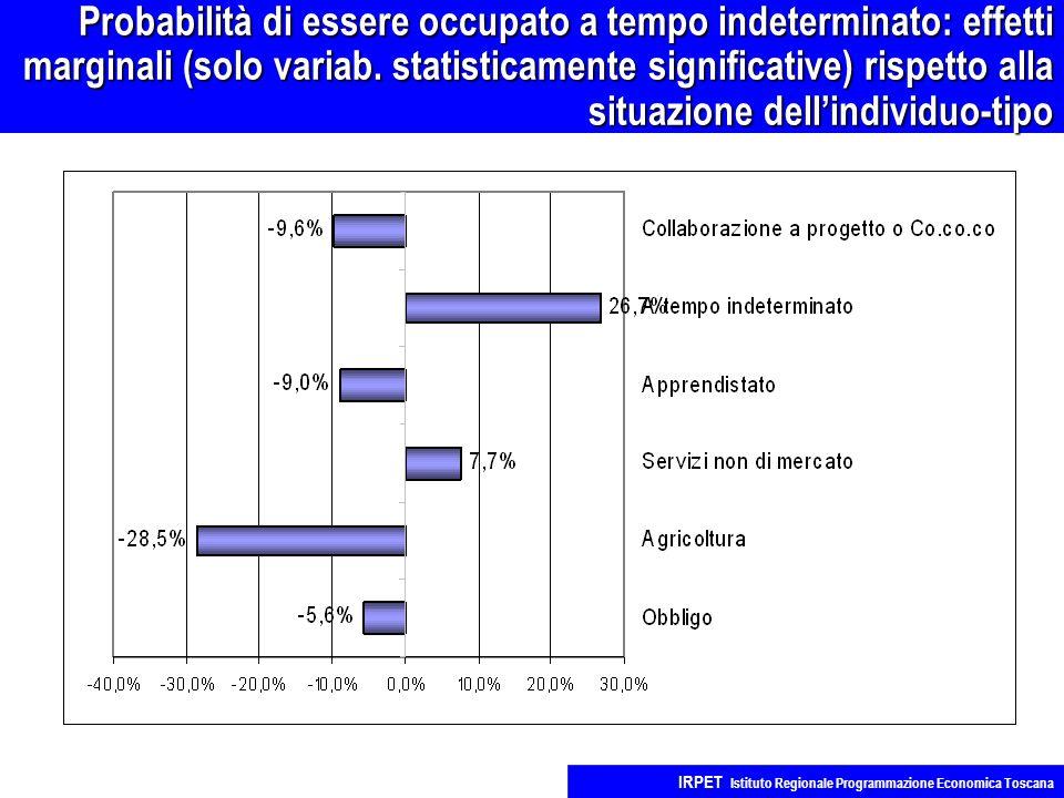 Probabilità di essere occupato a tempo indeterminato: effetti marginali (solo variab. statisticamente significative) rispetto alla situazione dell'ind