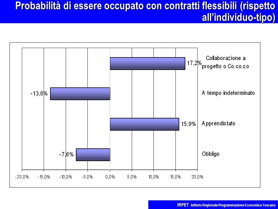 Probabilità di essere occupato con contratti flessibili (rispetto all'individuo-tipo) IRPET Istituto Regionale Programmazione Economica Toscana