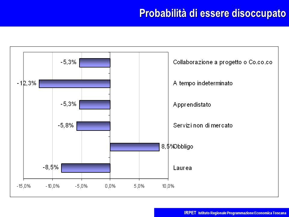 Probabilità di essere disoccupato IRPET Istituto Regionale Programmazione Economica Toscana