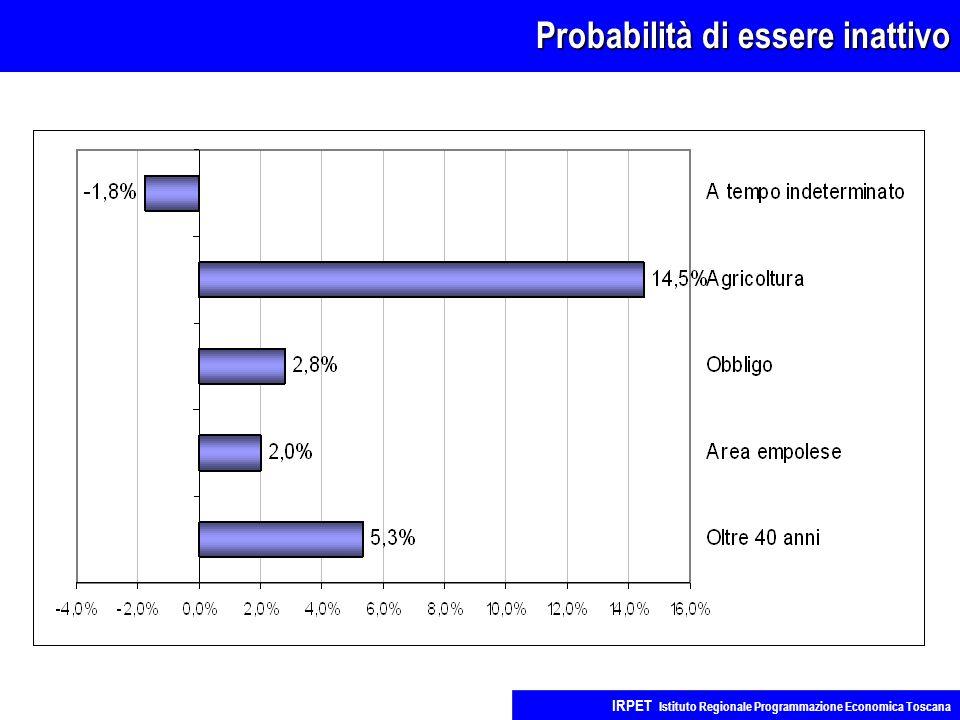 Probabilità di essere inattivo IRPET Istituto Regionale Programmazione Economica Toscana
