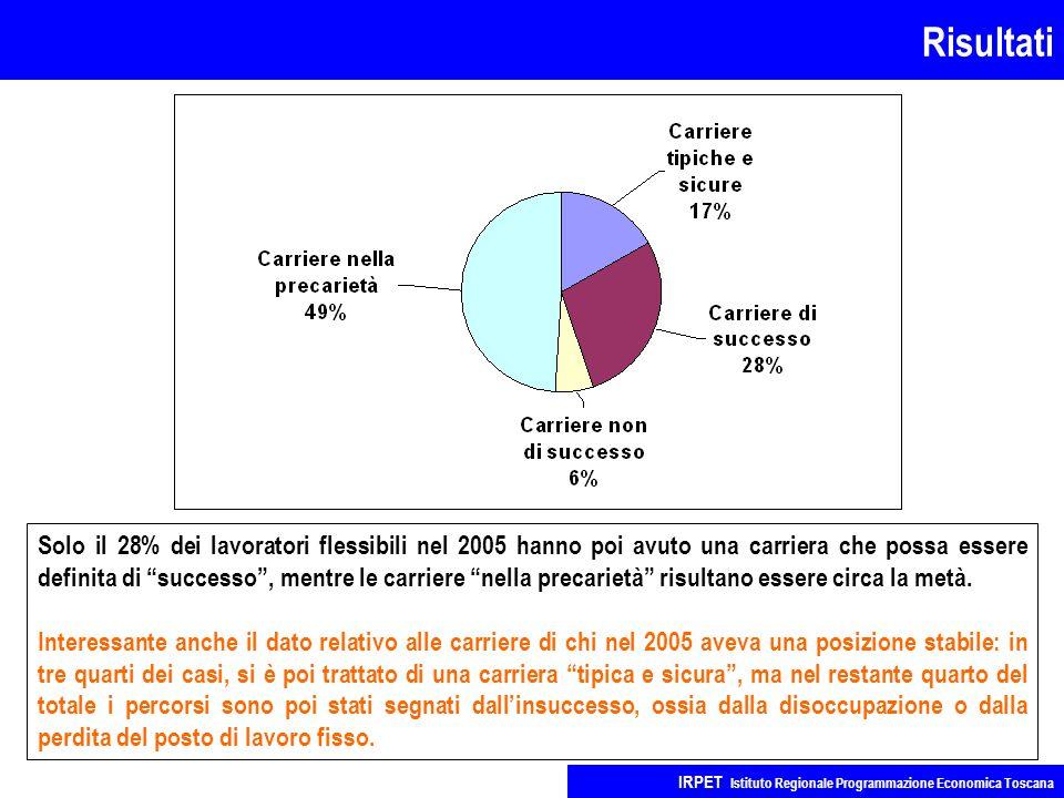 Risultati IRPET Istituto Regionale Programmazione Economica Toscana Solo il 28% dei lavoratori flessibili nel 2005 hanno poi avuto una carriera che possa essere definita di successo , mentre le carriere nella precarietà risultano essere circa la metà.