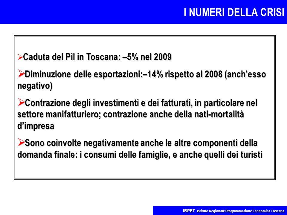 I NUMERI DELLA CRISI IRPET Istituto Regionale Programmazione Economica Toscana Caduta del Pil in Toscana: –5% nel 2009  Caduta del Pil in Toscana: –5% nel 2009  Diminuzione delle esportazioni:–14% rispetto al 2008 (anch'esso negativo)  Contrazione degli investimenti e dei fatturati, in particolare nel settore manifatturiero; contrazione anche della nati-mortalità d'impresa  Sono coinvolte negativamente anche le altre componenti della domanda finale: i consumi delle famiglie, e anche quelli dei turisti