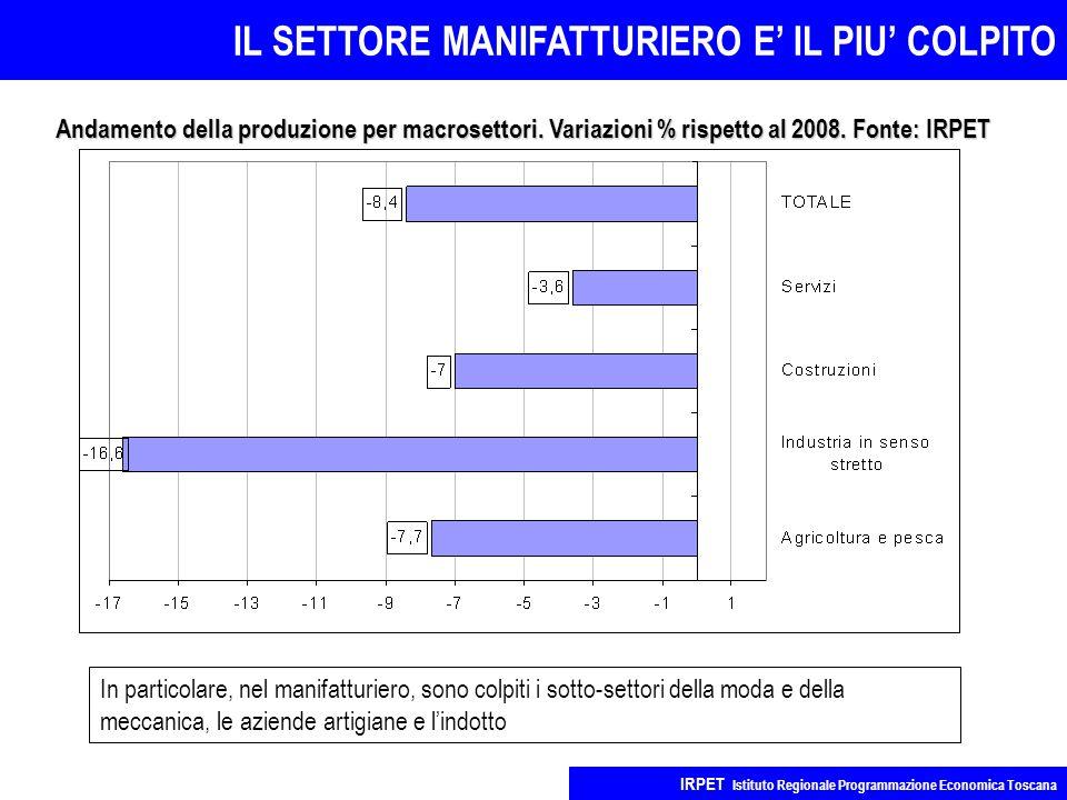 IL SETTORE MANIFATTURIERO E' IL PIU' COLPITO IRPET Istituto Regionale Programmazione Economica Toscana Andamento della produzione per macrosettori.