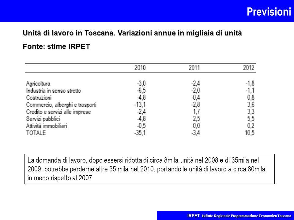 Previsioni IRPET Istituto Regionale Programmazione Economica Toscana Unità di lavoro in Toscana. Variazioni annue in migliaia di unità Fonte: stime IR