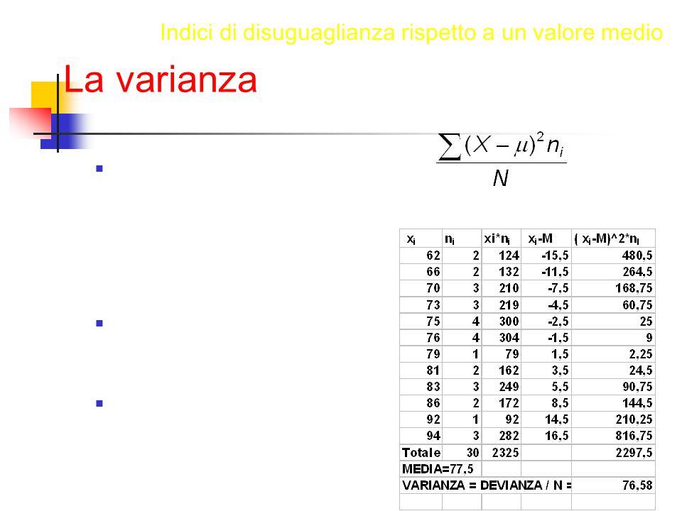 La varianza La varianza si calcola come la media del quadrato della distanza fra il valore della singola osservazione e il valore medio per l'insieme