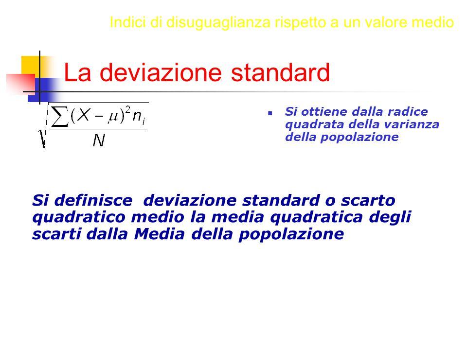 La deviazione standard Si ottiene dalla radice quadrata della varianza della popolazione Si definisce deviazione standard o scarto quadratico medio la media quadratica degli scarti dalla Media della popolazione Indici di disuguaglianza rispetto a un valore medio