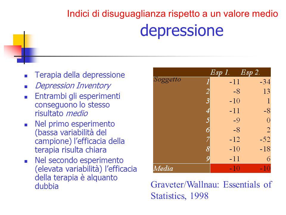 Terapia della depressione Depression Inventory Entrambi gli esperimenti conseguono lo stesso risultato medio Nel primo esperimento (bassa variabilità del campione) l'efficacia della terapia risulta chiara Nel secondo esperimento (elevata variabilità) l'efficacia della terapia è alquanto dubbia Graveter/Wallnau: Essentials of Statistics, 1998 Indici di disuguaglianza rispetto a un valore medio