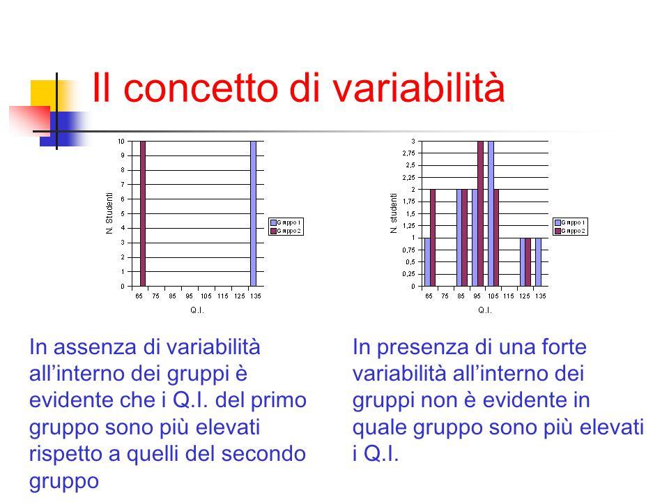 In assenza di variabilità all'interno dei gruppi è evidente che i Q.I. del primo gruppo sono più elevati rispetto a quelli del secondo gruppo In prese