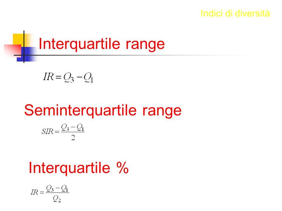 Interquartile range Indici di diversità Seminterquartile range Interquartile %