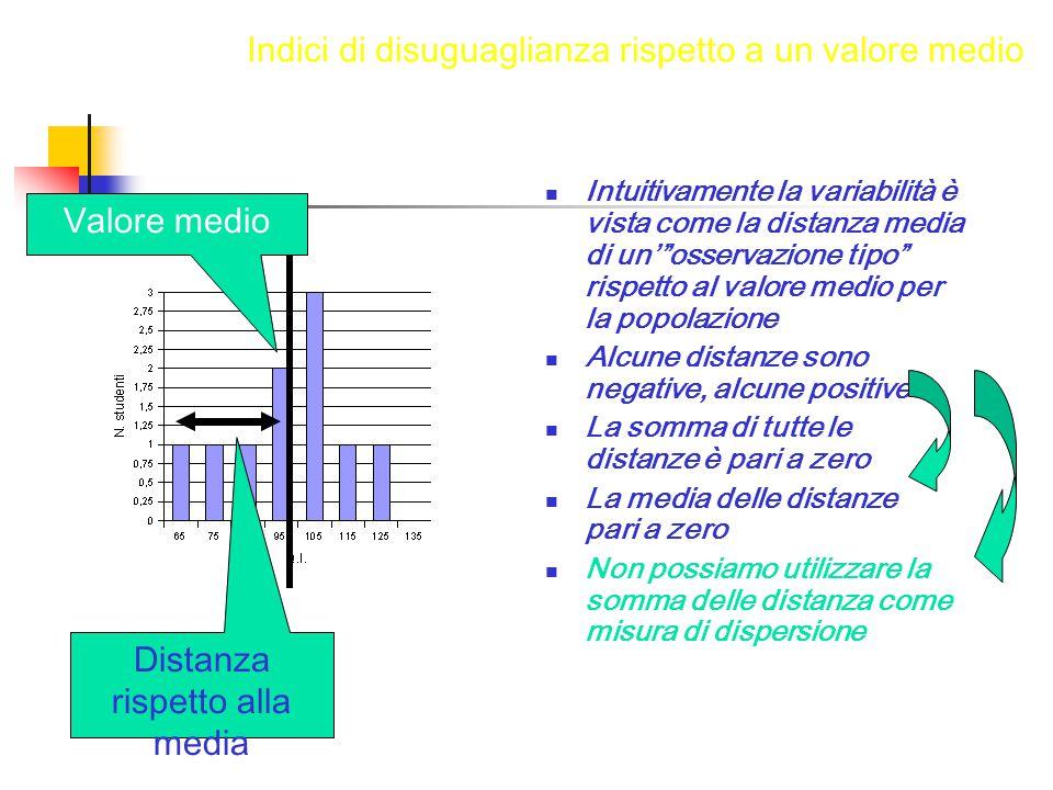 """Intuitivamente la variabilità è vista come la distanza media di un'""""osservazione tipo"""" rispetto al valore medio per la popolazione Alcune distanze son"""
