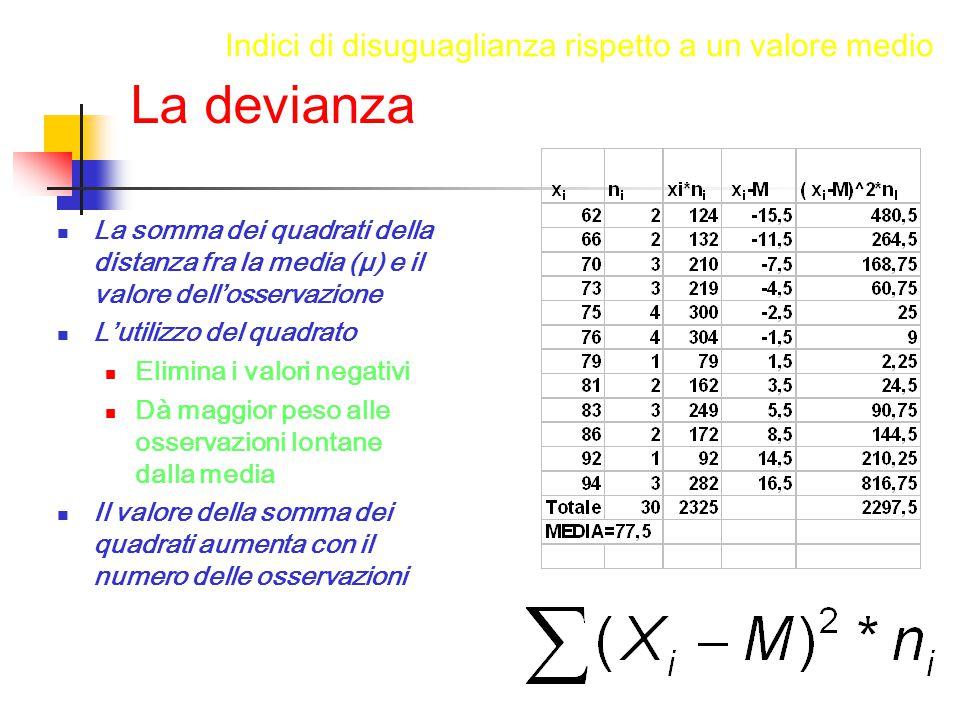 La devianza La somma dei quadrati della distanza fra la media (µ) e il valore dell'osservazione L'utilizzo del quadrato Elimina i valori negativi Dà maggior peso alle osservazioni lontane dalla media Il valore della somma dei quadrati aumenta con il numero delle osservazioni Indici di disuguaglianza rispetto a un valore medio