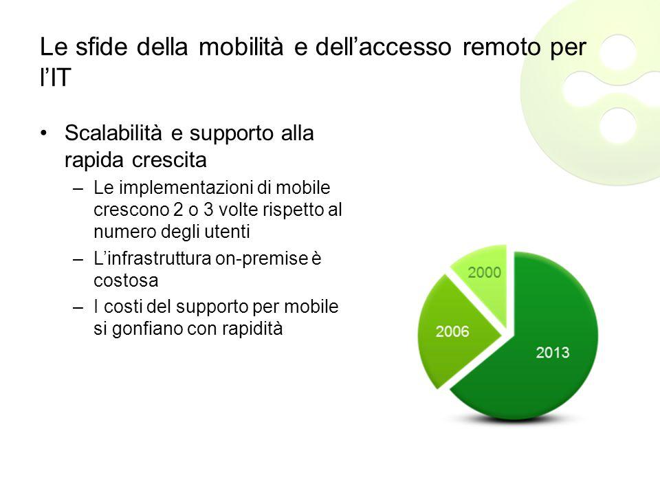 Le sfide della mobilità e dell'accesso remoto per l'IT Scalabilità e supporto alla rapida crescita –Le implementazioni di mobile crescono 2 o 3 volte rispetto al numero degli utenti –L'infrastruttura on-premise è costosa –I costi del supporto per mobile si gonfiano con rapidità