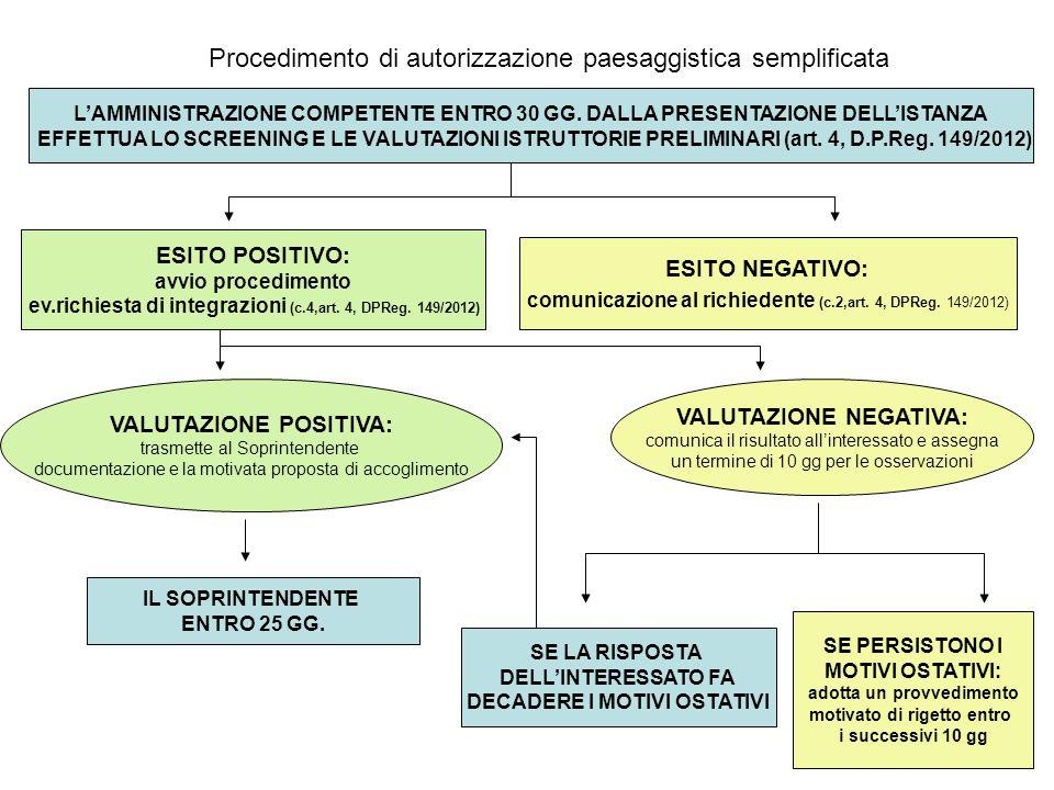 Procedimento di autorizzazione paesaggistica semplificata L'AMMINISTRAZIONE COMPETENTE ENTRO 30 GG.