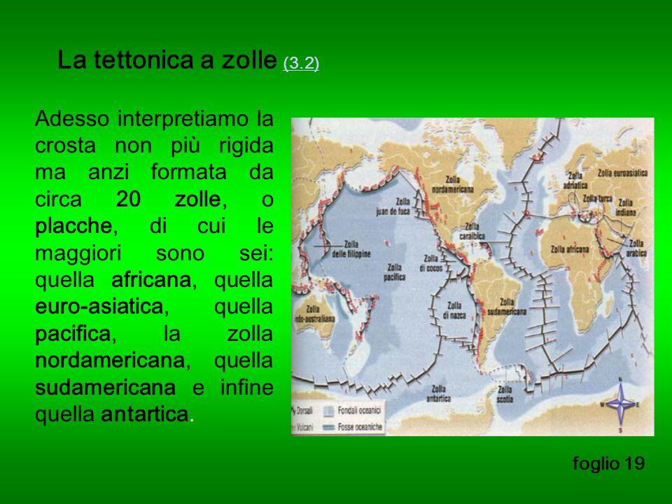 La tettonica a zolle (3.2) (3.2) foglio 19 Adesso interpretiamo la crosta non più rigida ma anzi formata da circa 20 zolle, o placche, di cui le maggiori sono sei: quella africana, quella euro-asiatica, quella pacifica, la zolla nordamericana, quella sudamericana e infine quella antartica.